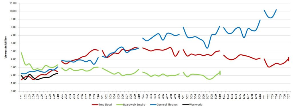 S7 GoT ratings graph