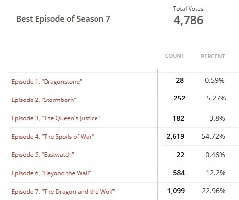 best episode results