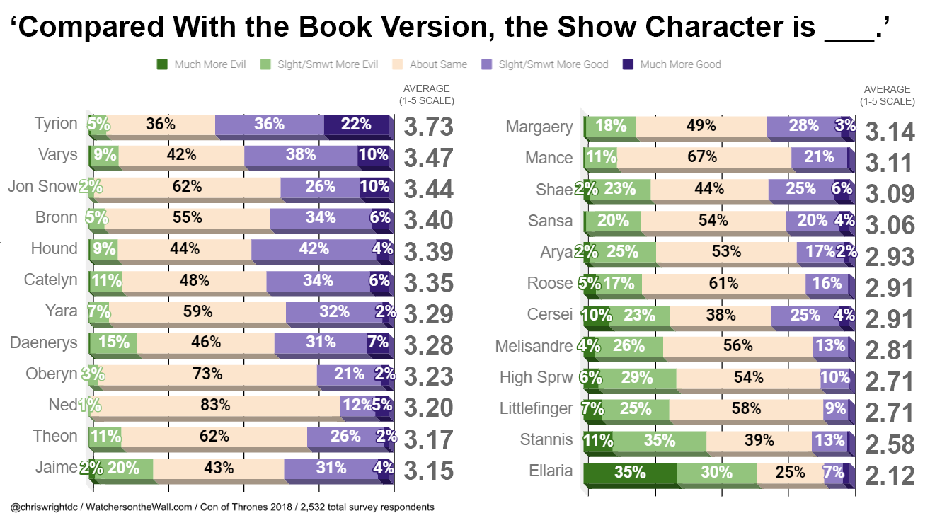 Book Show Comparisons