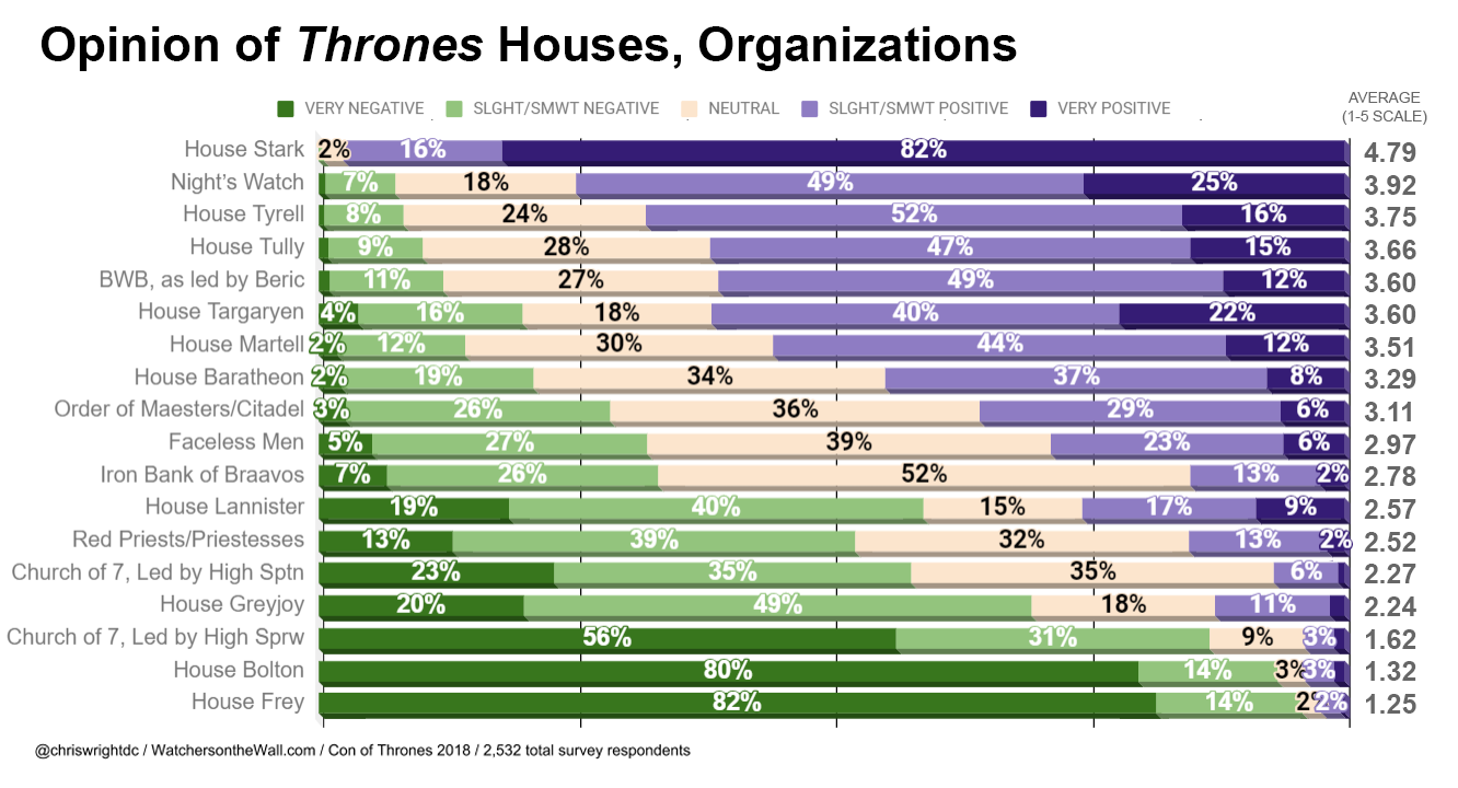 Houses Thrones Opinions