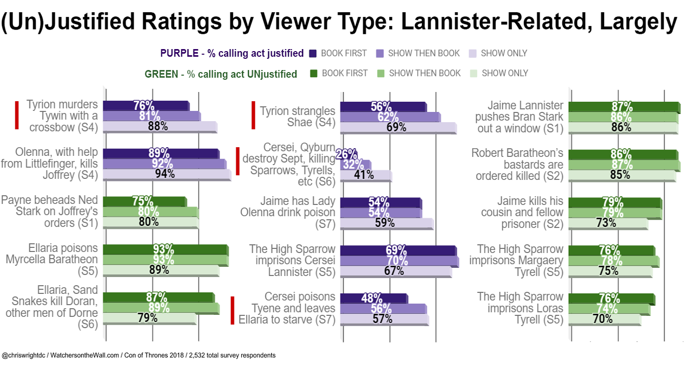 UnJustified Lannister