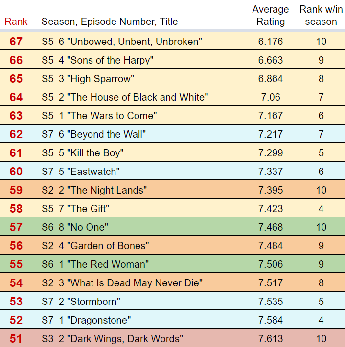 Episode Ratings 1
