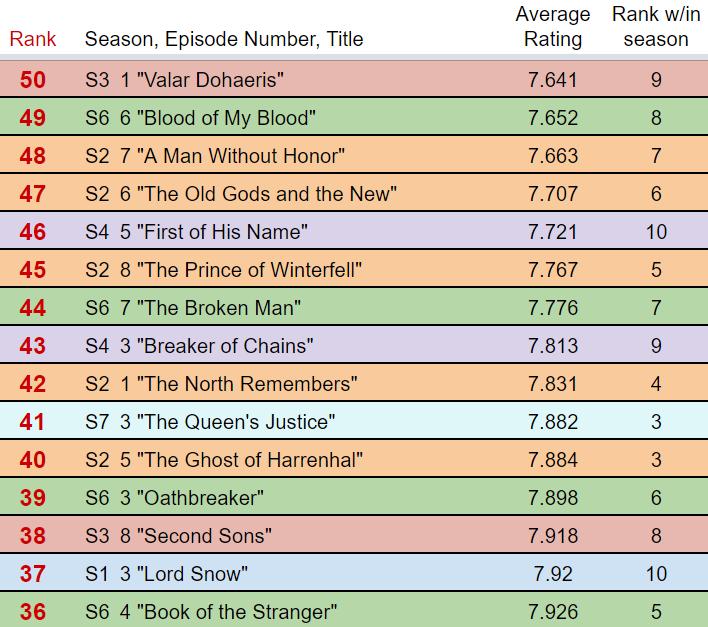 Ratings2