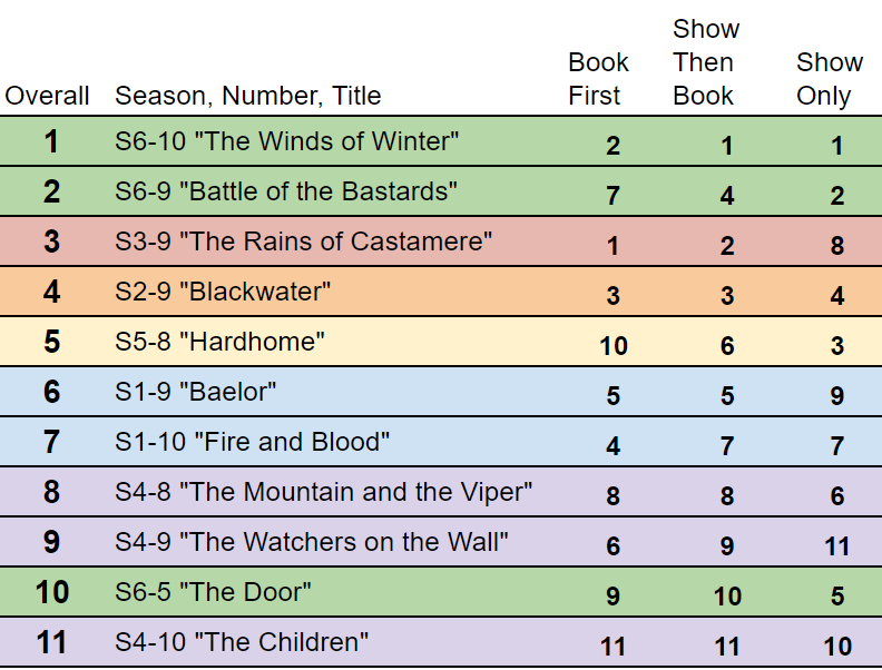 Show Book Rankings