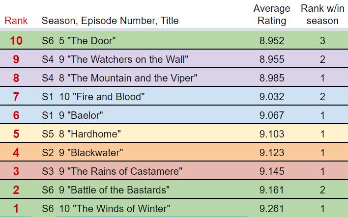 Top 10 Ratings