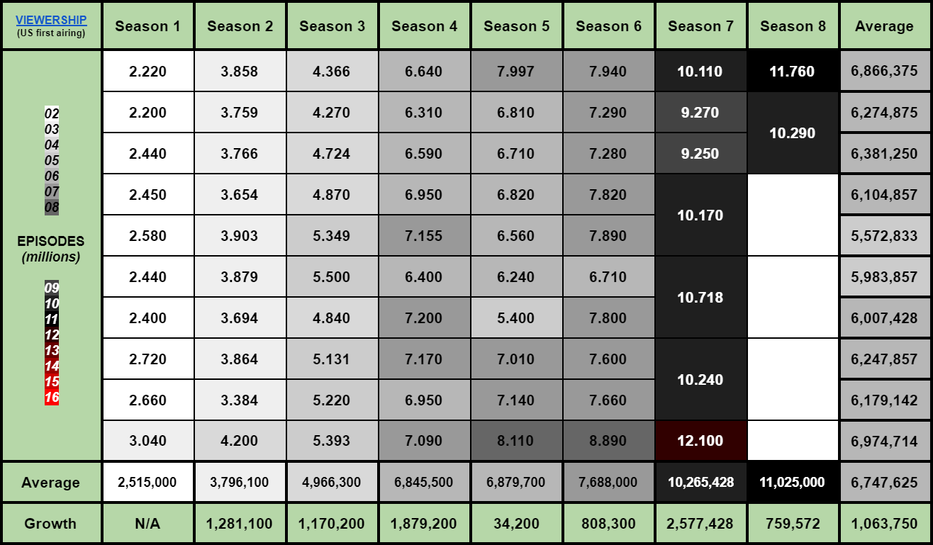 Game of Thrones Season 8 802 Ratings Viewership (1)