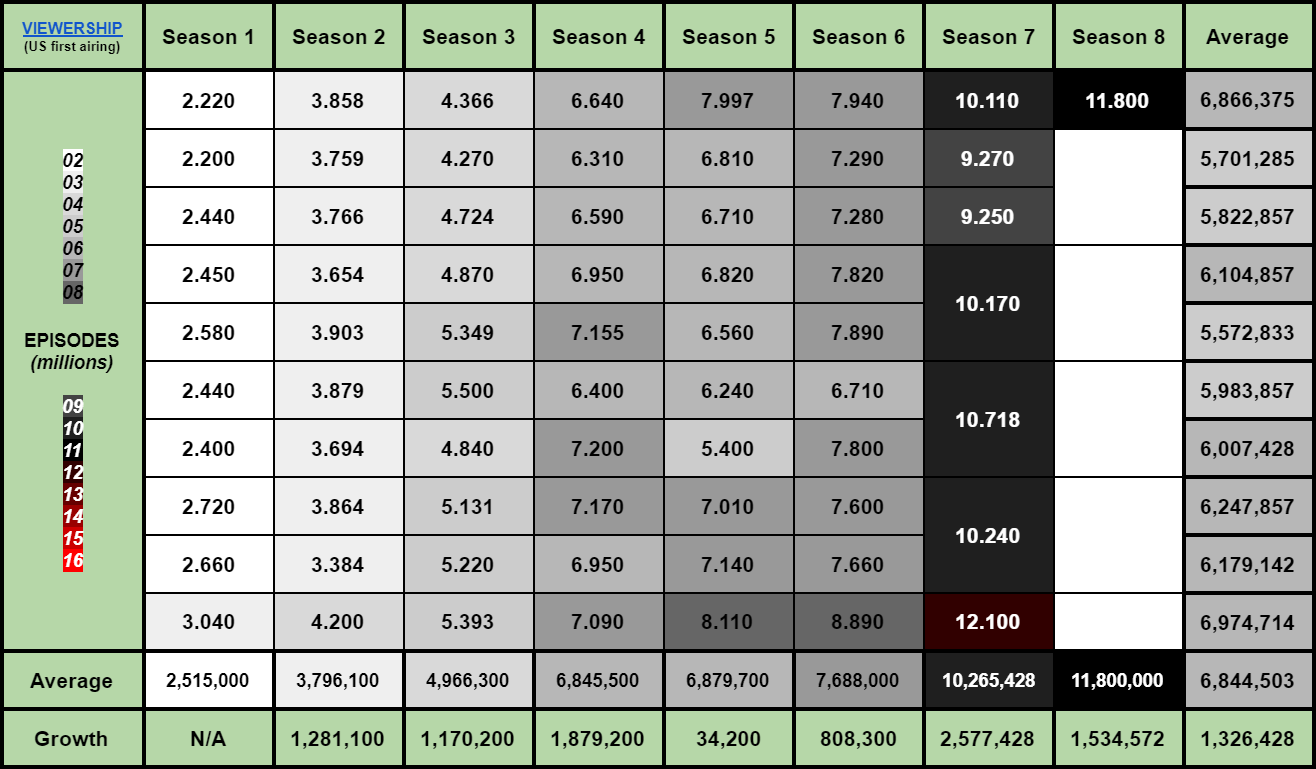Ratings Seasons 1-8.01 First Airing