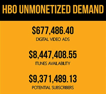 unmonetized demand