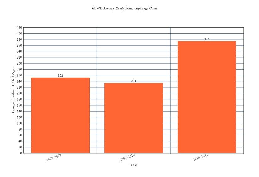 Chart 4 Yearly