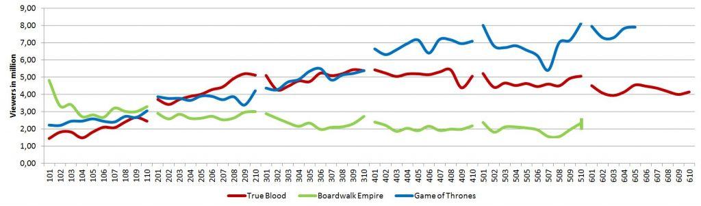 Ratings mid-season