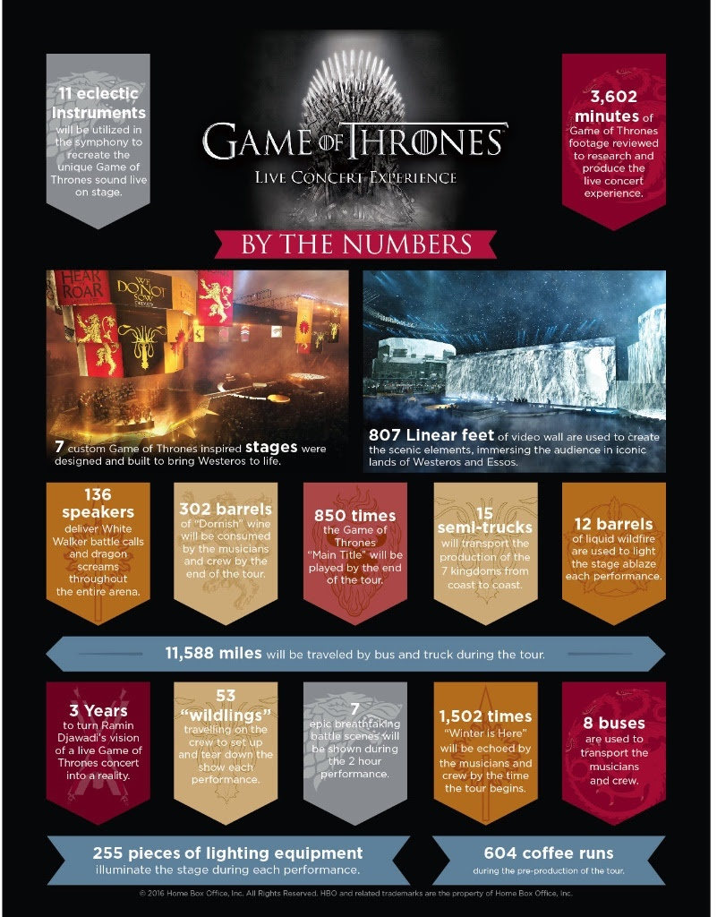 Game of Thrones Live Concert Experience Infographic