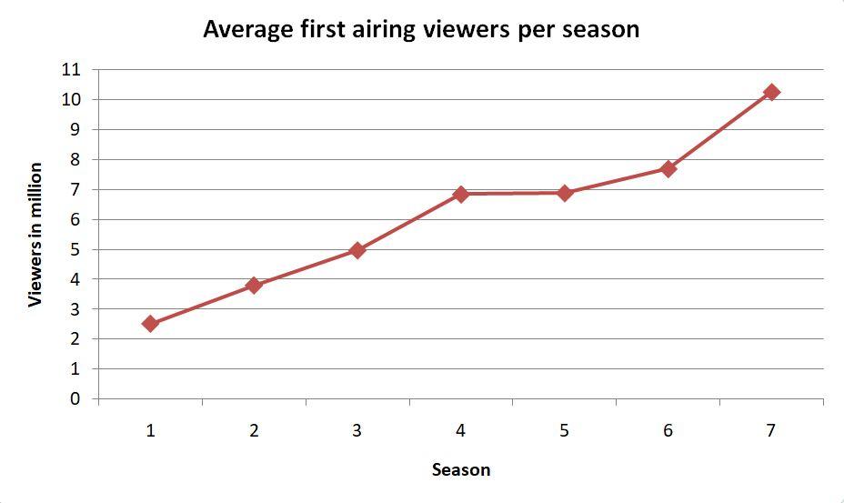 Average first airing viewers per season
