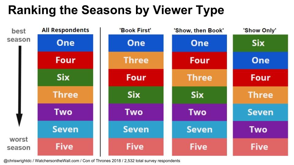 wotw charts seasons