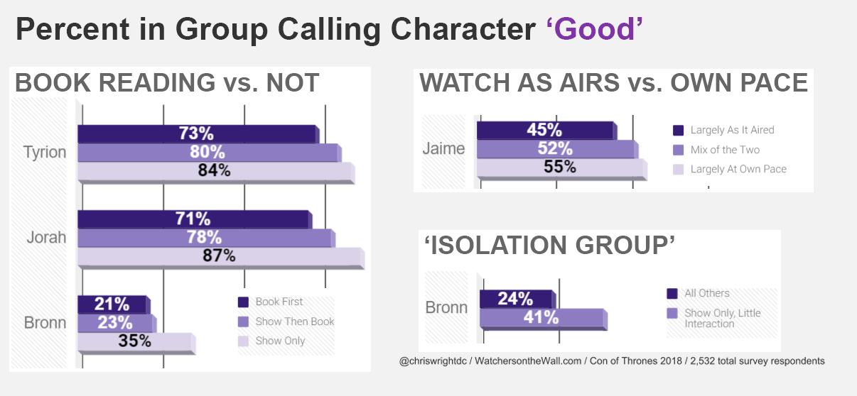 Fandom-Wide Survey Ratings for Game of Thrones, Part 2: Good and