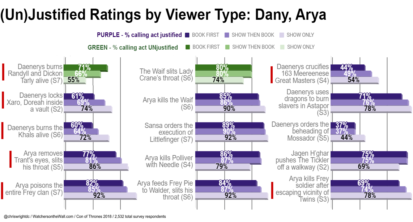 Fandom-Wide Survey Ratings for Game of Thrones, Part 3