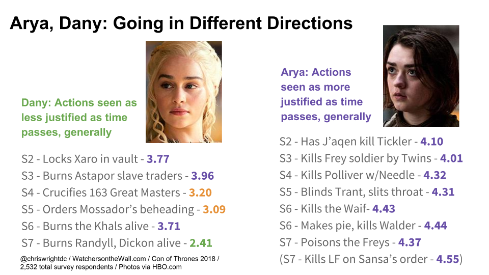 The Dany Divide: Mixed Emotions, Fan Engagement and Reaction
