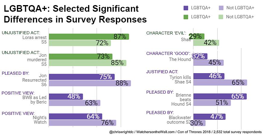 LGBTQIA Chart