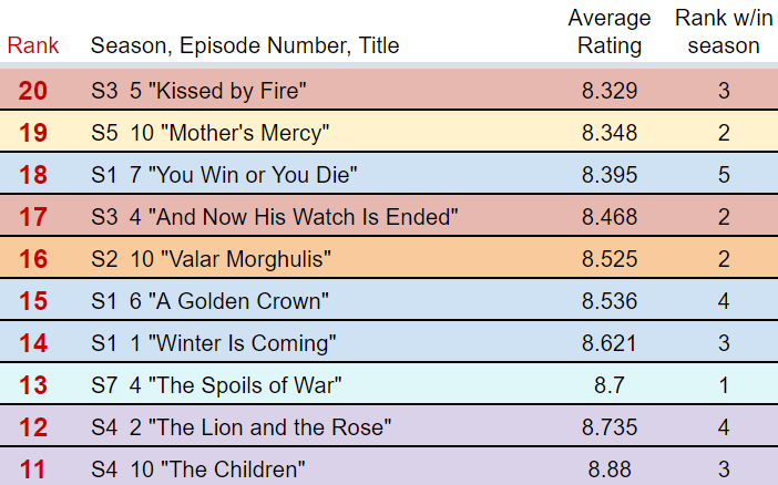 Ratings top 20