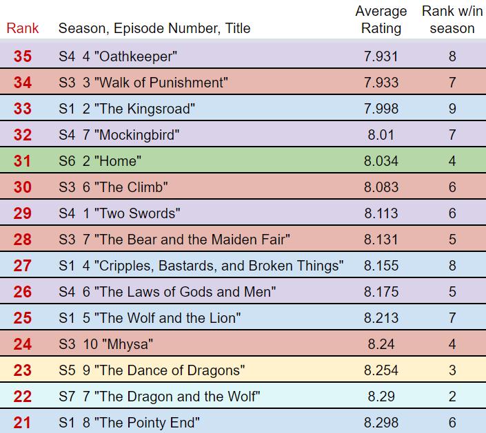 Ratings3