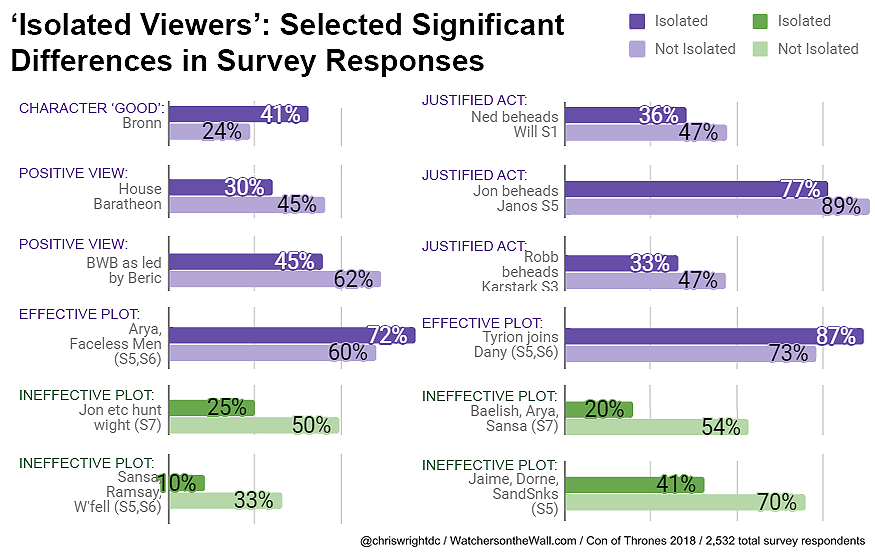 isolated viewers