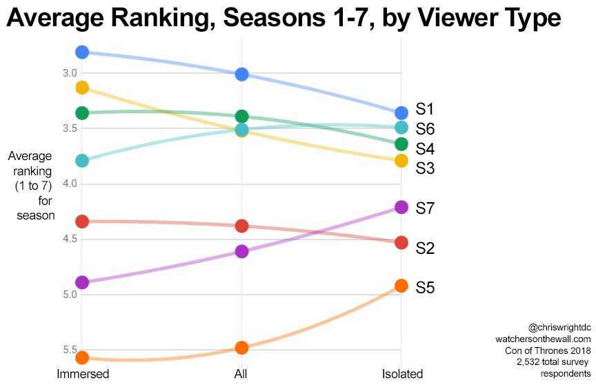 Average ranking