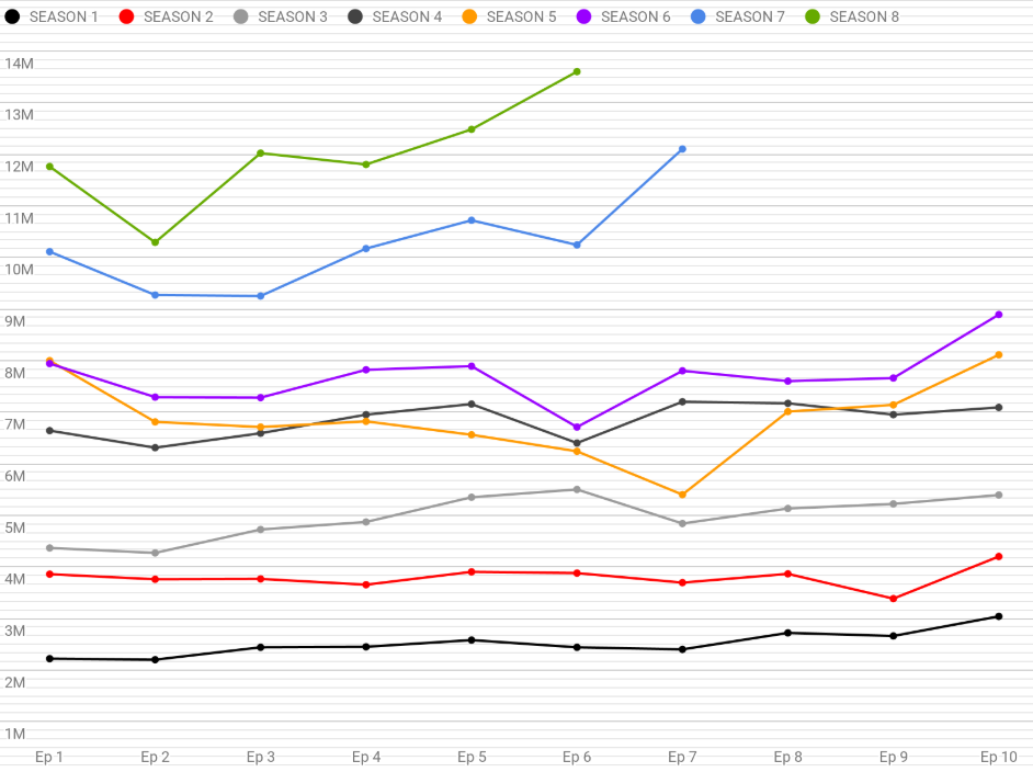 Game of Thrones Ratings Chart Seasons Complete