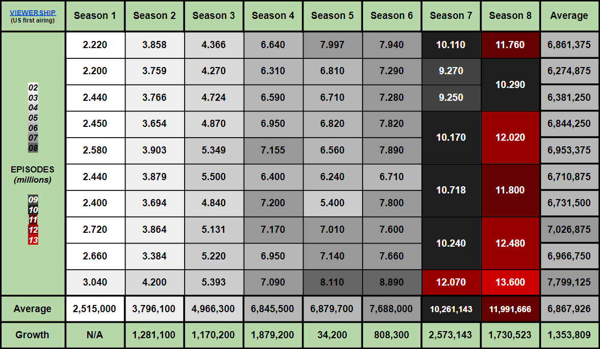 Game of Thrones Ratings Table Details Complete