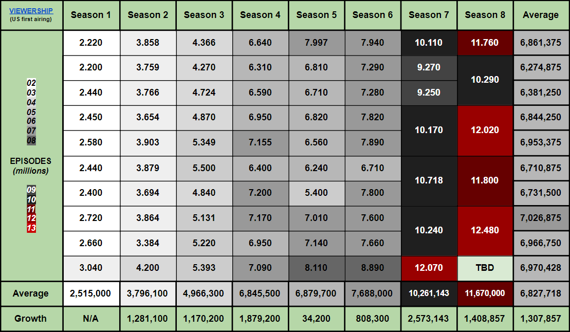 Season 8 Ratings Detailed by 805